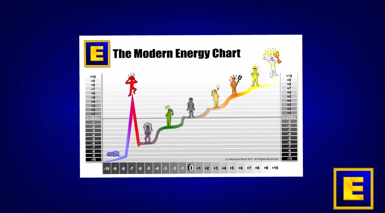 Modern Energy 101 - The Modern Energy Chart In A Nutshell - Video by Silvia Hartmann